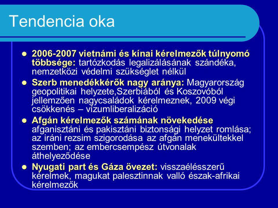 Tendencia oka 2006-2007 vietnámi és kínai kérelmezők túlnyomó többsége: 2006-2007 vietnámi és kínai kérelmezők túlnyomó többsége: tartózkodás legalizálásának szándéka, nemzetközi védelmi szükséglet nélkül Szerb menedékkérők nagy aránya: Szerb menedékkérők nagy aránya: Magyarország geopolitikai helyzete,Szerbiából és Koszovóból jellemzően nagycsaládok kérelmeznek, 2009 végi csökkenés – vízumliberalizáció Afgán kérelmezők számának növekedése Afgán kérelmezők számának növekedése afganisztáni és pakisztáni biztonsági helyzet romlása; az iráni rezsim szigorodása az afgán menekültekkel szemben; az embercsempész útvonalak áthelyeződése Nyugati part és Gáza övezet: Nyugati part és Gáza övezet: visszaélésszerű kérelmek, magukat palesztinnak valló észak-afrikai kérelmezők