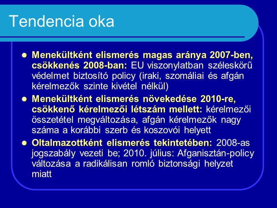 Tendencia oka Menekültként elismerés magas aránya 2007-ben, csökkenés 2008-ban: Menekültként elismerés magas aránya 2007-ben, csökkenés 2008-ban: EU viszonylatban széleskörű védelmet biztosító policy (iraki, szomáliai és afgán kérelmezők szinte kivétel nélkül) Menekültként elismerés növekedése 2010-re, csökkenő kérelmezői létszám mellett: Menekültként elismerés növekedése 2010-re, csökkenő kérelmezői létszám mellett: kérelmezői összetétel megváltozása, afgán kérelmezők nagy száma a korábbi szerb és koszovói helyett Oltalmazottként elismerés tekintetében: Oltalmazottként elismerés tekintetében: 2008-as jogszabály vezeti be; 2010.