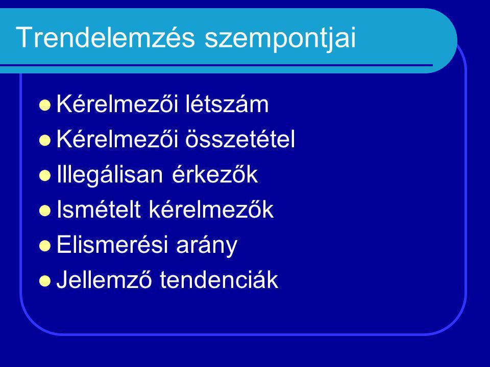 Tendencia oka Ugrásszerű emelkedés 2008-ban: Ugrásszerű emelkedés 2008-ban:  Kérelmezői összetétel változása (kínai és vietnámi kérelmezők beutazása gyakran volt legális, ugyanez ritka a szerb és koszovói kérelmezők esetén és gyakorlatilag nem fordul elő az afgán kérelmezők esetén)  Idegenrendészeti jogszabály szigorodása