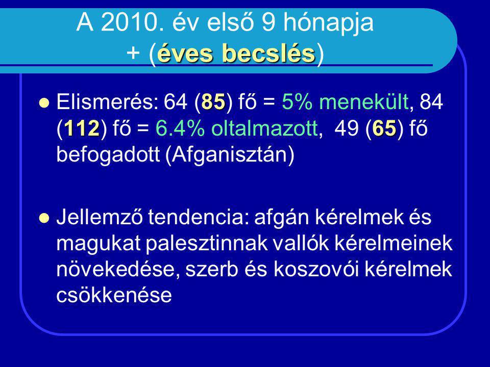 Tendencia oka Ismételt kérelmek számának radikális csökkenése 2008-ban: Ismételt kérelmek számának radikális csökkenése 2008-ban: új jogszabály hatályba lépése Ismételt kérelmek számának növekedése2009-ben és 2010-ben Ismételt kérelmek számának növekedése 2009-ben és 2010-ben: korábbi évben a jogszabályváltozás miatt atipikusan alacsony, dublini átvételek megnövekedett száma