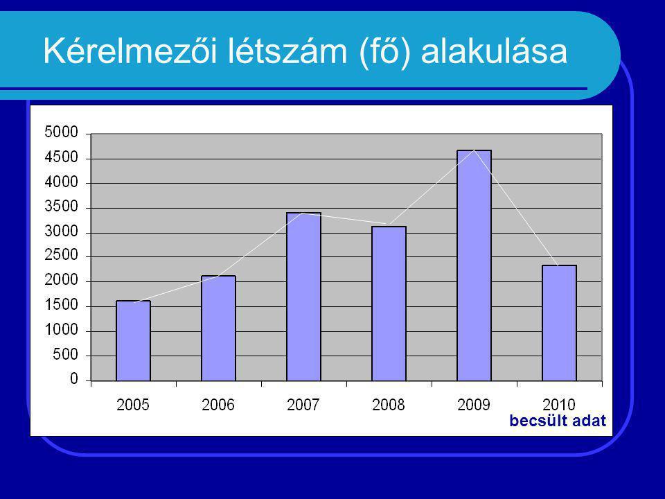 Kérelmezői létszám (fő) alakulása becsült adat