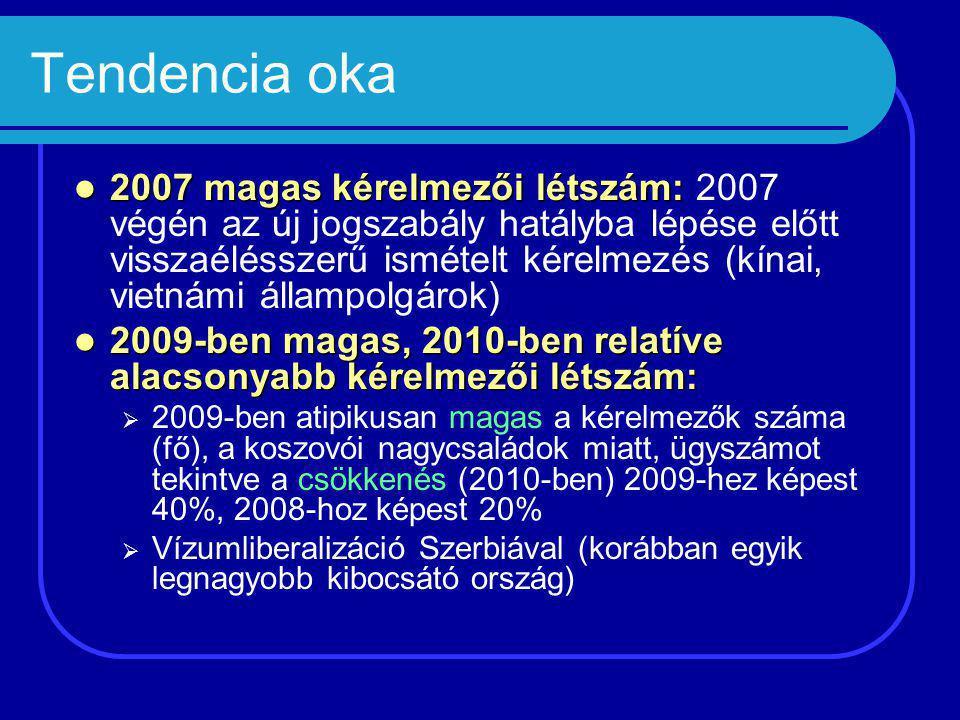 Tendencia oka 2007 magas kérelmezői létszám: 2007 magas kérelmezői létszám: 2007 végén az új jogszabály hatályba lépése előtt visszaélésszerű ismételt kérelmezés (kínai, vietnámi állampolgárok) 2009-ben magas, 2010-ben relatíve alacsonyabb kérelmezői létszám: 2009-ben magas, 2010-ben relatíve alacsonyabb kérelmezői létszám:  2009-ben atipikusan magas a kérelmezők száma (fő), a koszovói nagycsaládok miatt, ügyszámot tekintve a csökkenés (2010-ben) 2009-hez képest 40%, 2008-hoz képest 20%  Vízumliberalizáció Szerbiával (korábban egyik legnagyobb kibocsátó ország)