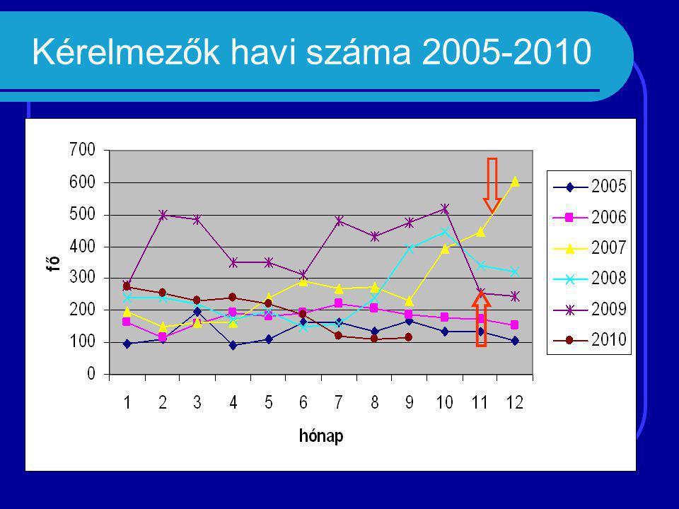 Kérelmezők havi száma 2005-2010