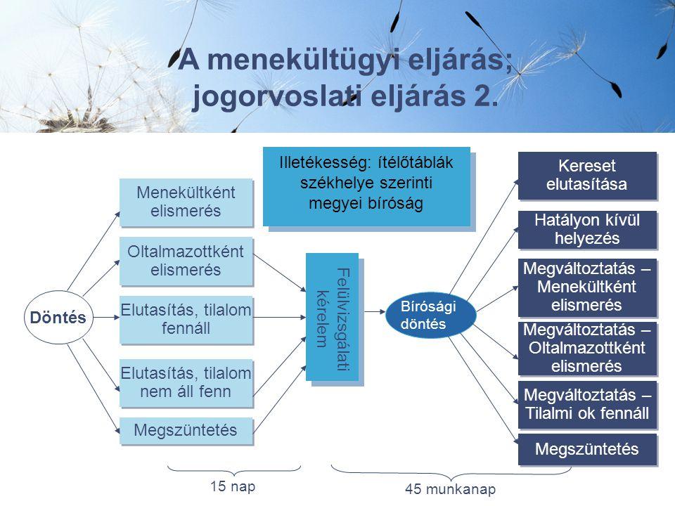Döntés A menekültügyi eljárás; jogorvoslati eljárás 2.
