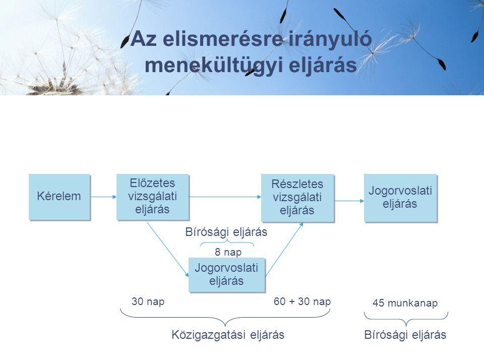 Az elismerésre irányuló menekültügyi eljárás Kérelem Előzetes vizsgálati eljárás Részletes vizsgálati eljárás Közigazgatási eljárás Jogorvoslati eljárás Bírósági eljárás 30 nap60 + 30 nap 45 munkanap Jogorvoslati eljárás Bírósági eljárás 8 nap