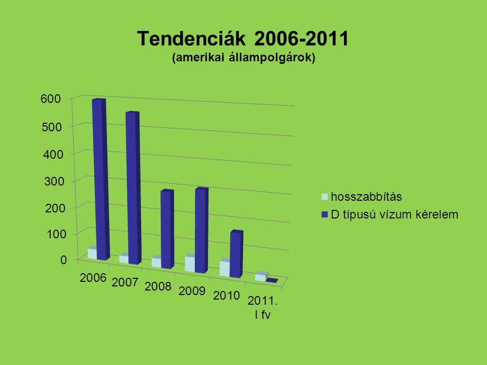 Tendenciák 2006-2011 (amerikai állampolgárok)