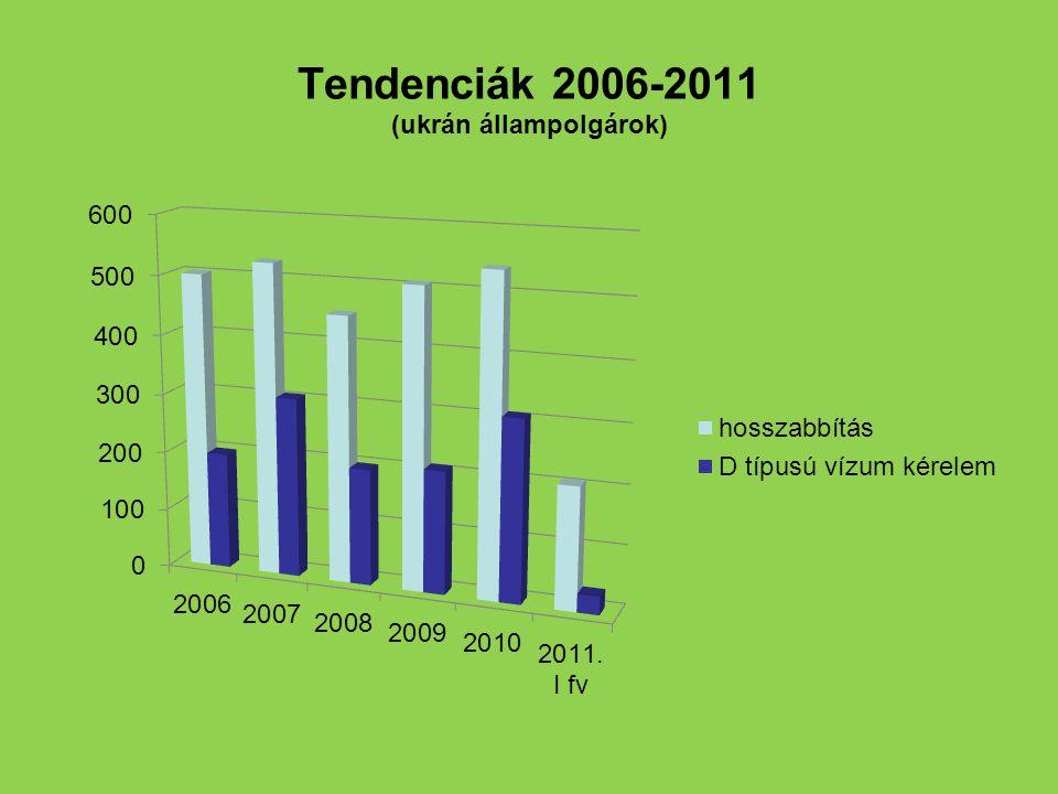 Tendenciák 2006-2011 (ukrán állampolgárok)