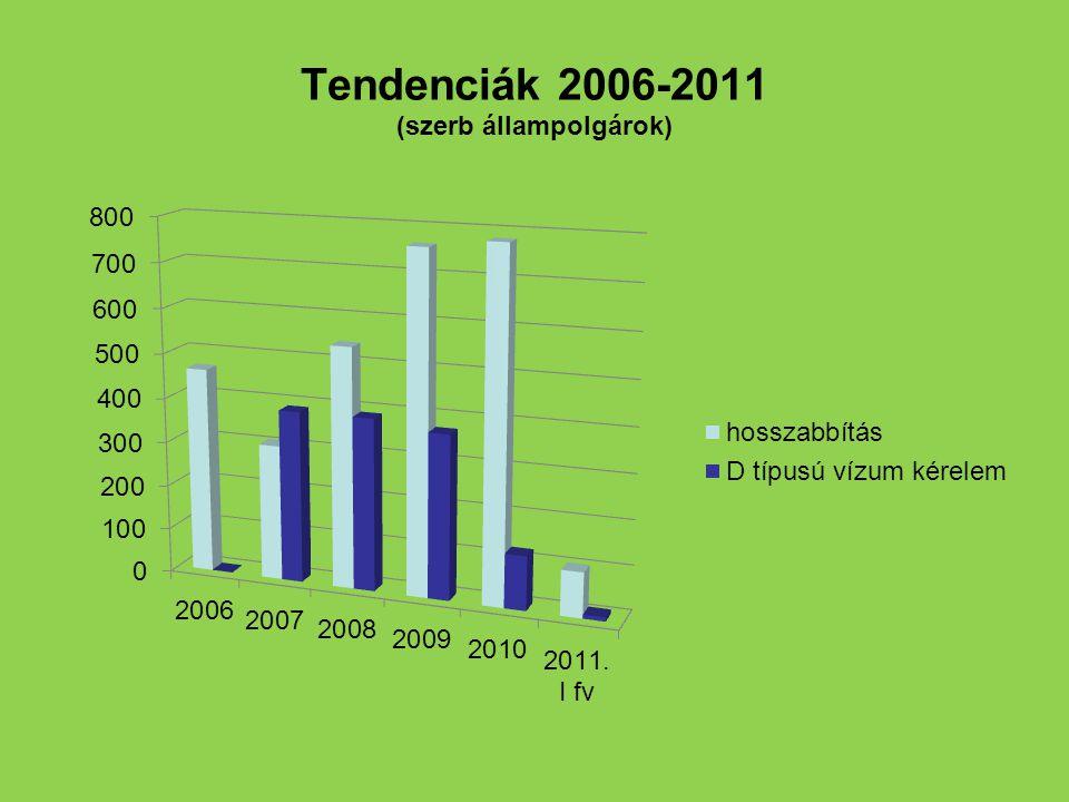 Tendenciák 2006-2011 (szerb állampolgárok)