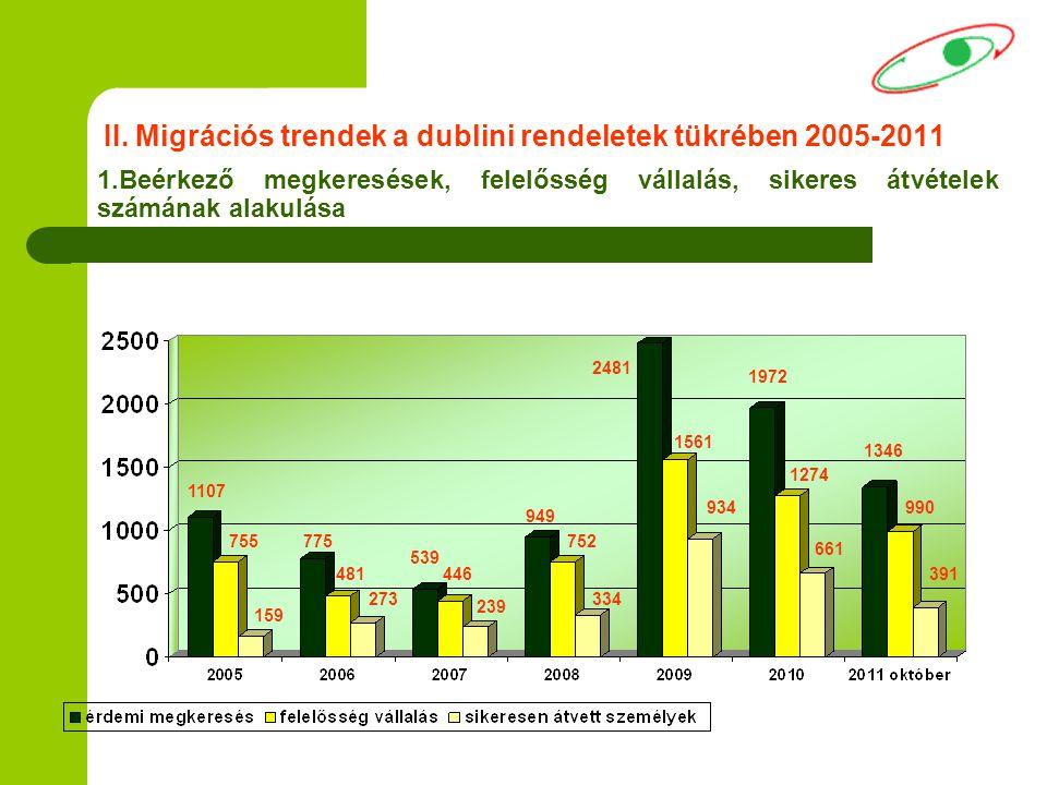 II. Migrációs trendek a dublini rendeletek tükrében 2005-2011 1.Beérkező megkeresések, felelősség vállalás, sikeres átvételek számának alakulása 1346