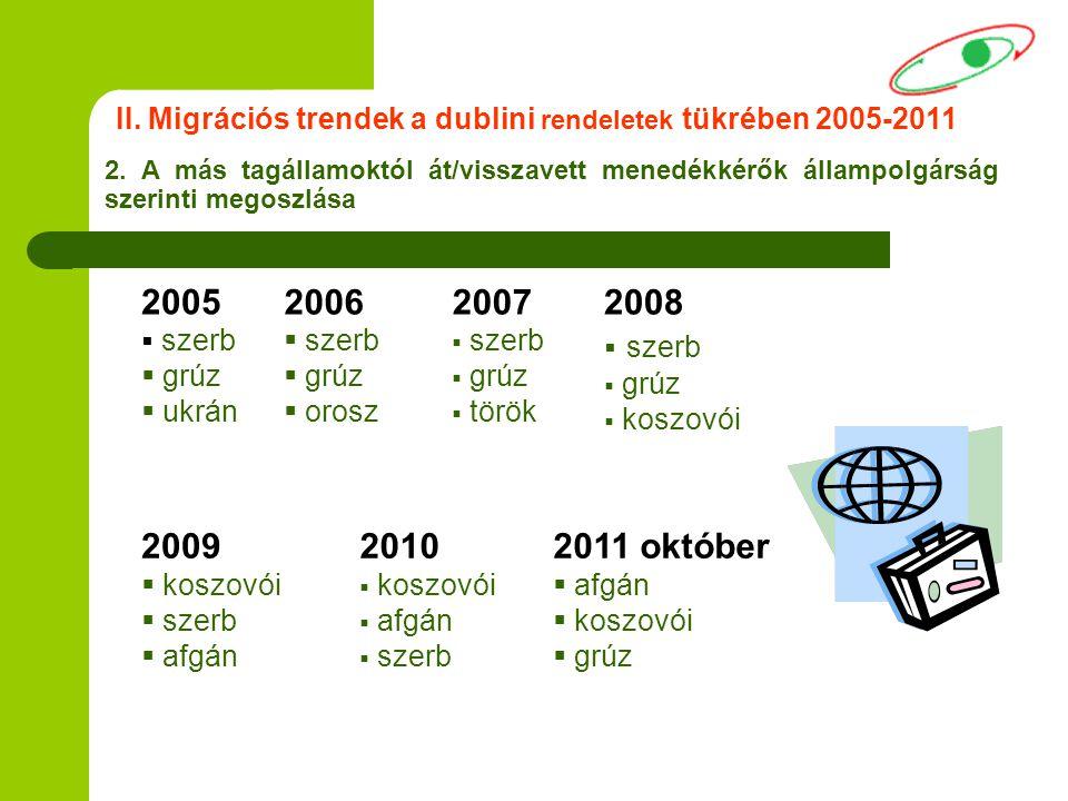 2. A más tagállamoktól át/visszavett menedékkérők állampolgárság szerinti megoszlása 2007  szerb  grúz  török 2006  szerb  grúz  orosz 2009  ko