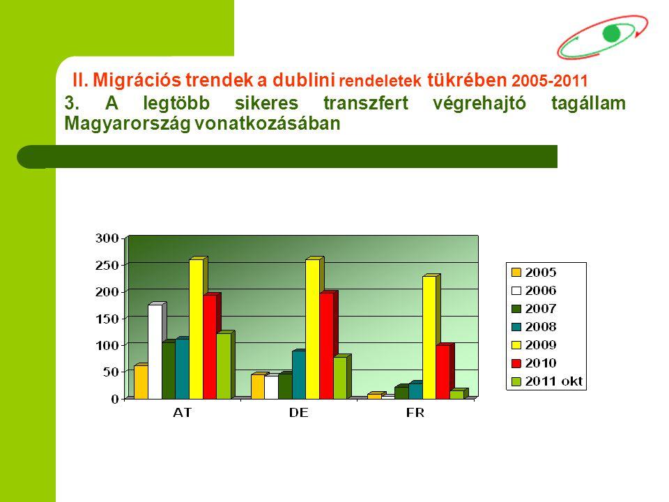 3. A legtöbb sikeres transzfert végrehajtó tagállam Magyarország vonatkozásában II. Migrációs trendek a dublini rendeletek tükrében 2005-2011