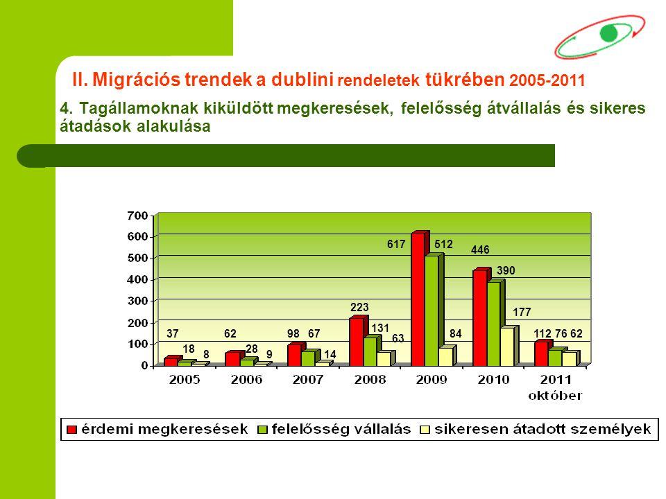 4. Tagállamoknak kiküldött megkeresések, felelősség átvállalás és sikeres átadások alakulása II. Migrációs trendek a dublini rendeletek tükrében 2005-