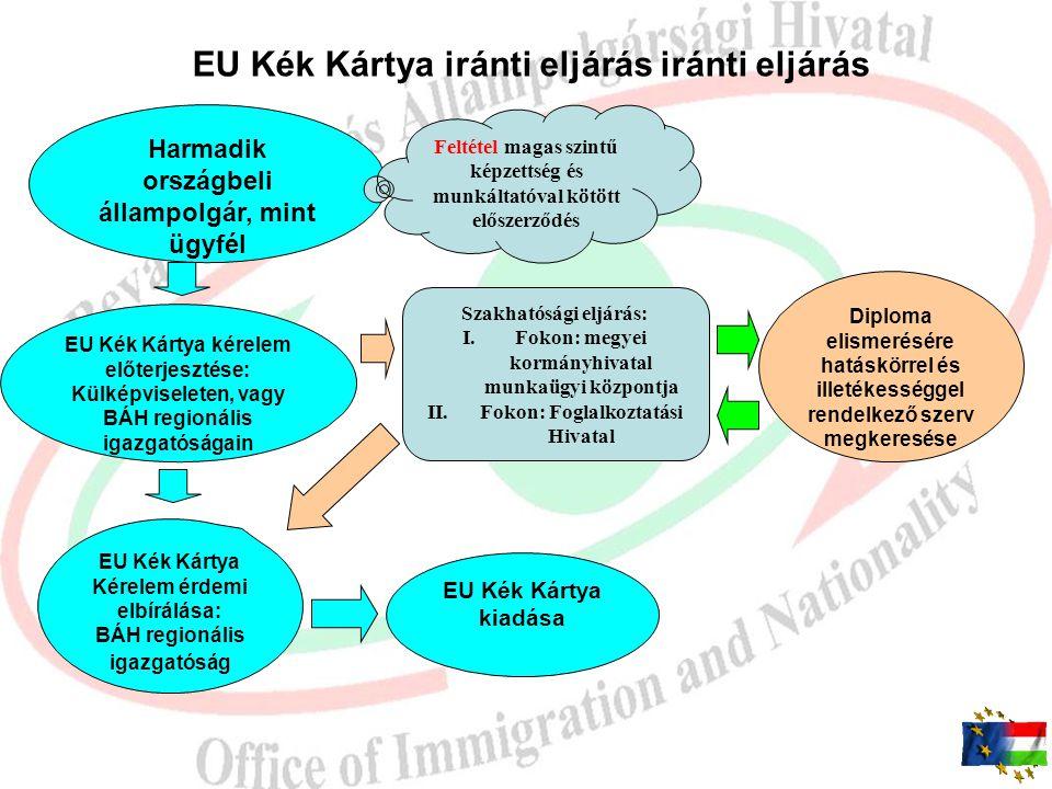 Eu Kék Kártya  Implementálás: az egyes munkaügyi tárgyú és más kapcsolódó törvények jogharmonizációs célú módosításáról szóló 2011. évi CV. törvénnye