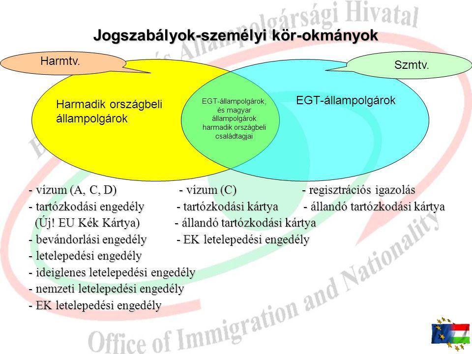 Tartózkodás Magyarországon/Schengeni területen Hat hónapon belül három hónapot meg nem haladó Három hónapot meghaladó Harmtv. Szmtv. - Repülőtéri tran