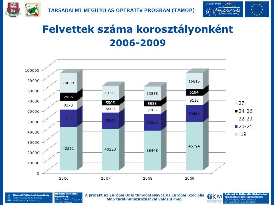 A projekt az Európai Unió támogatásával, az Európai Szociális Alap társfinanszírozásával valósul meg. TÁRSADALMI MEGÚJULÁS OPERATÍV PROGRAM (TÁMOP) Fe