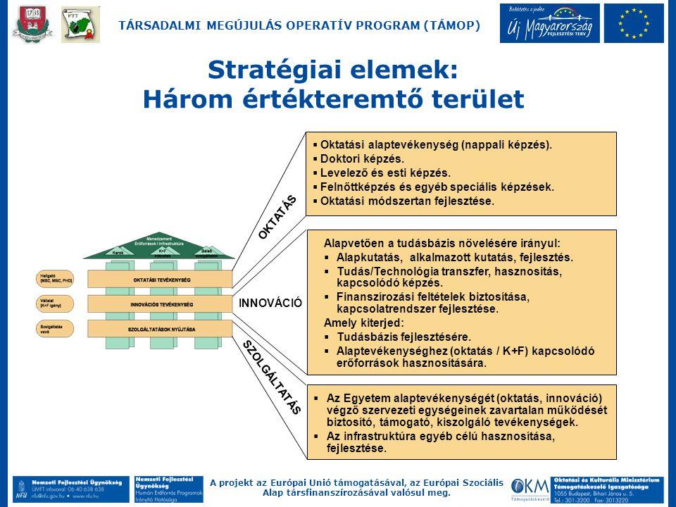 A projekt az Európai Unió támogatásával, az Európai Szociális Alap társfinanszírozásával valósul meg. TÁRSADALMI MEGÚJULÁS OPERATÍV PROGRAM (TÁMOP) St