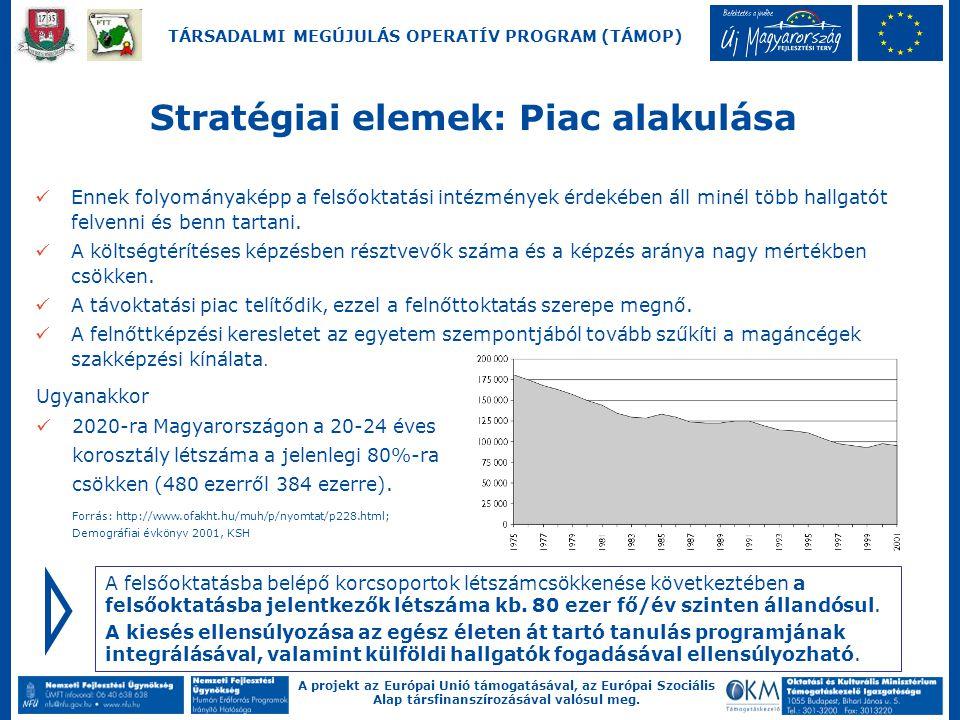 A projekt az Európai Unió támogatásával, az Európai Szociális Alap társfinanszírozásával valósul meg. TÁRSADALMI MEGÚJULÁS OPERATÍV PROGRAM (TÁMOP) En
