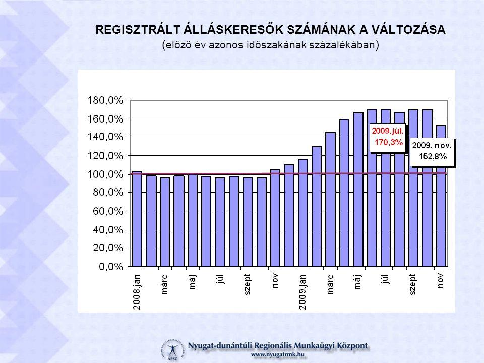 REGISZTRÁLT ÁLLÁSKERESŐK SZÁMÁNAK A VÁLTOZÁSA ( előző év azonos időszakának százalékában )