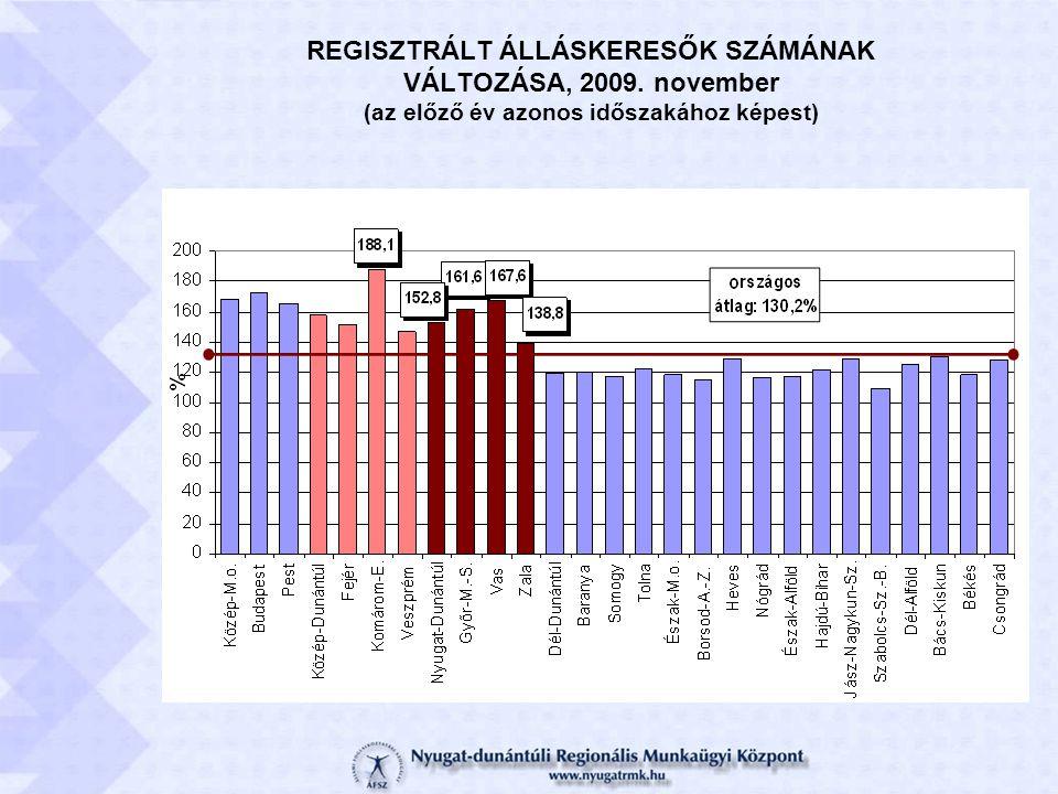 REGISZTRÁLT ÁLLÁSKERESŐK SZÁMÁNAK VÁLTOZÁSA, 2009. november (az előző év azonos időszakához képest)