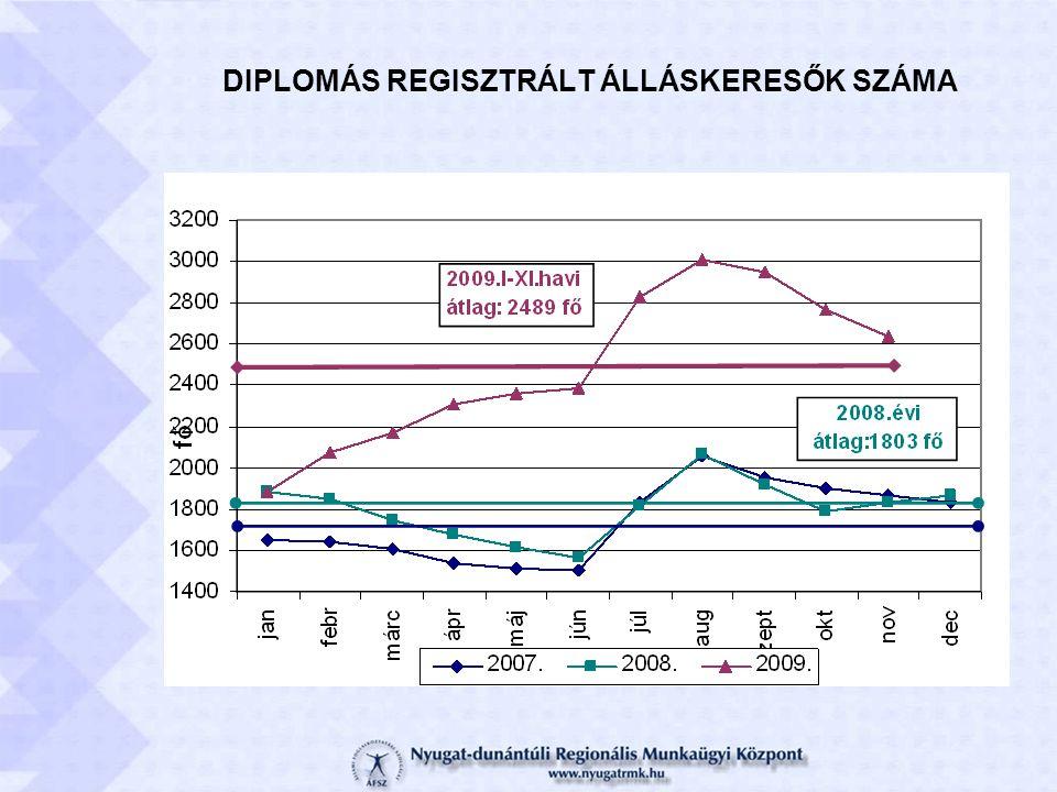 DIPLOMÁS REGISZTRÁLT ÁLLÁSKERESŐK SZÁMA