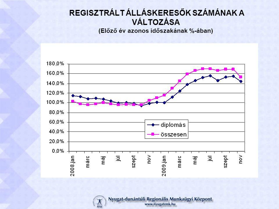 REGISZTRÁLT ÁLLÁSKERESŐK SZÁMÁNAK A VÁLTOZÁSA (Előző év azonos időszakának %-ában)