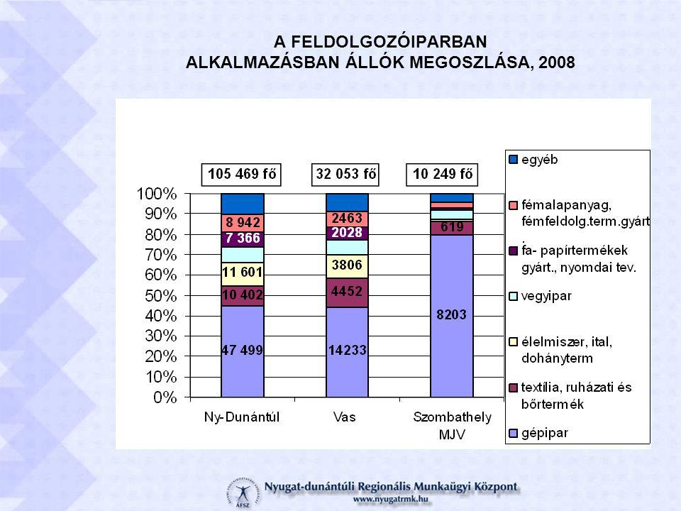 A FELDOLGOZÓIPARBAN ALKALMAZÁSBAN ÁLLÓK MEGOSZLÁSA, 2008