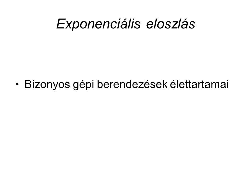 Student (t-) eloszlás Ezt az eloszlást W.S. Gosset állította fel a XX.