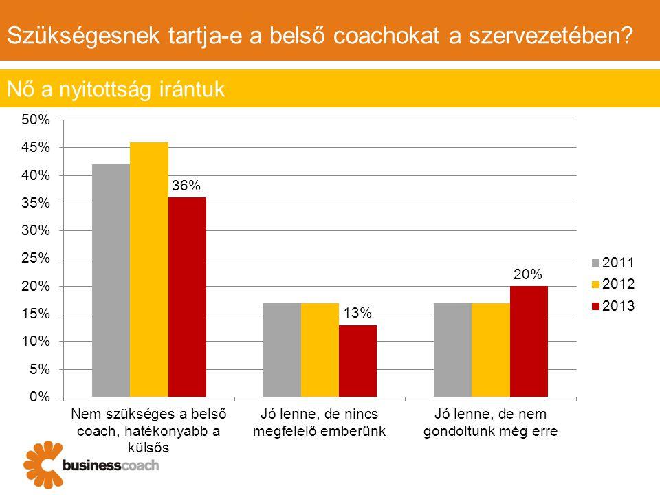 Szükségesnek tartja-e a belső coachokat a szervezetében? Nő a nyitottság irántuk