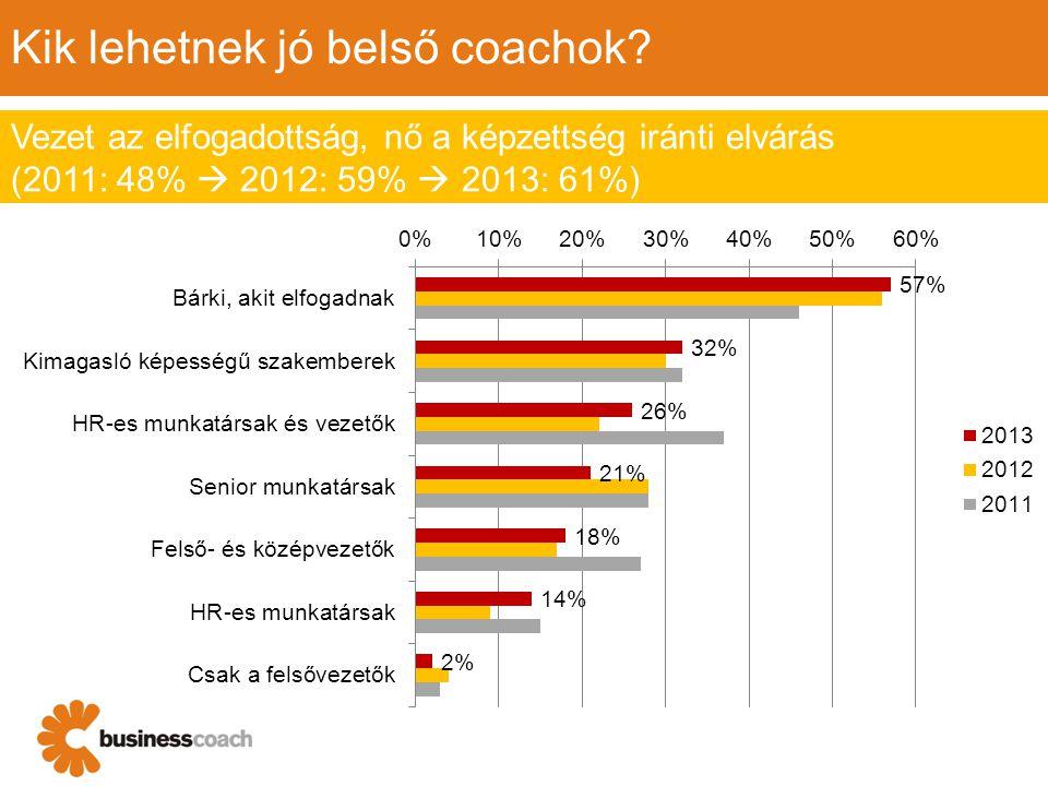 Kik lehetnek jó belső coachok? Vezet az elfogadottság, nő a képzettség iránti elvárás (2011: 48%  2012: 59%  2013: 61%)