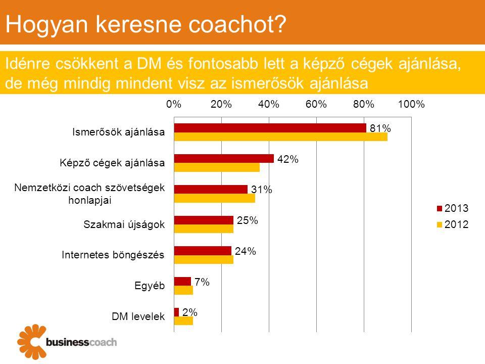 Hogyan keresne coachot? Idénre csökkent a DM és fontosabb lett a képző cégek ajánlása, de még mindig mindent visz az ismerősök ajánlása