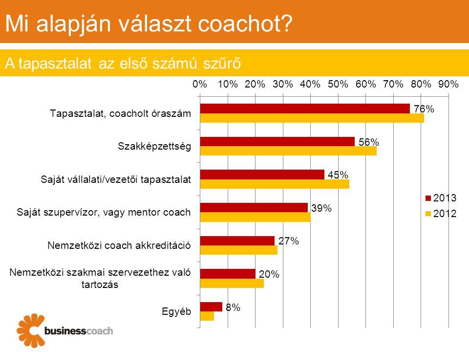 Mi alapján választ coachot A tapasztalat az első számú szűrő