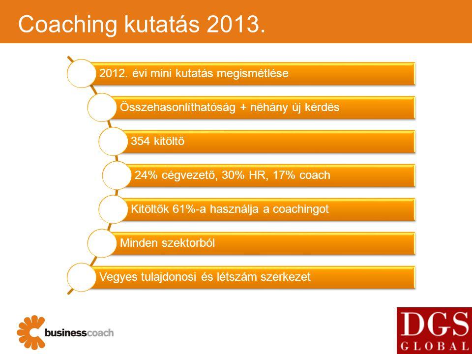 3 Coaching kutatás 2013. 2012. évi mini kutatás megismétlése Összehasonlíthatóság + néhány új kérdés 354 kitöltő 24% cégvezető, 30% HR, 17% coach Kitö