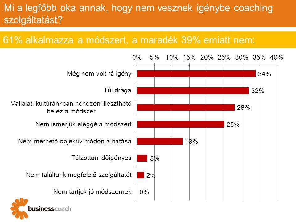 Mi a legfőbb oka annak, hogy nem vesznek igénybe coaching szolgáltatást? 61% alkalmazza a módszert, a maradék 39% emiatt nem: