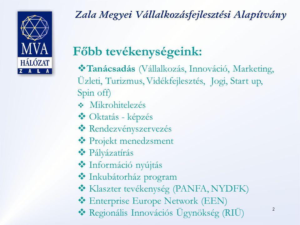 2  Tanácsadás (Vállalkozás, Innováció, Marketing, Üzleti, Turizmus, Vidékfejlesztés, Jogi, Start up, Spin off)  Mikrohitelezés  Oktatás - képzés  Rendezvényszervezés  Projekt menedzsment  Pályázatírás  Információ nyújtás  Inkubátorház program  Klaszter tevékenység (PANFA, NYDFK)  Enterprise Europe Network (EEN)  Regionális Innovációs Ügynökség (RIÜ) Főbb tevékenységeink: