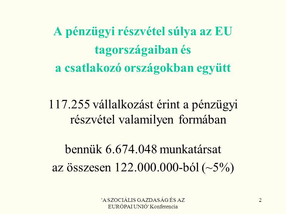 A SZOCIÁLIS GAZDASÁG ÉS AZ EURÓPAI UNIÓ Konferencia 2 A pénzügyi részvétel súlya az EU tagországaiban és a csatlakozó országokban együtt 117.255 vállalkozást érint a pénzügyi részvétel valamilyen formában bennük 6.674.048 munkatársat az összesen 122.000.000-ból (~5%)