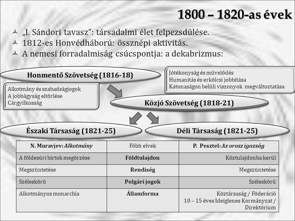 1800 – 1820-as évek Jótékonyság és művelődés Humanitás és erkölcsi jobbítása Katonaságon belüli viszonyok megváltoztatása Jótékonyság és művelődés Humanitás és erkölcsi jobbítása Katonaságon belüli viszonyok megváltoztatása Alkotmány és szabadságjogok A jobbágyság eltörlése Cárgyilkosság Alkotmány és szabadságjogok A jobbágyság eltörlése Cárgyilkosság N.