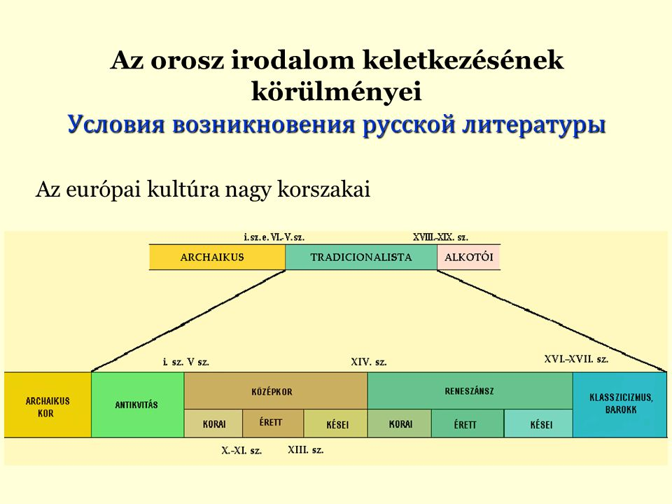"""1.Az archaikus kor:  A kultúra szinkretikus (a különböző kulturális elemeket egybeötvöző) mind ideológiailag (mítoszon alapul), mind formailag (rituálék körül szerveződik),  szóbeli szövegeire (""""folklór és archaikus """"irodalom ) az anonimitás és a változhatóság (variabilitás) jellemző."""