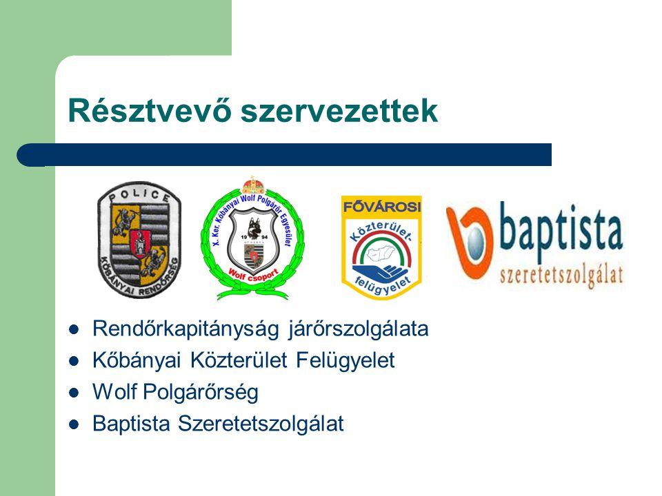 Résztvevő szervezettek Rendőrkapitányság járőrszolgálata Kőbányai Közterület Felügyelet Wolf Polgárőrség Baptista Szeretetszolgálat