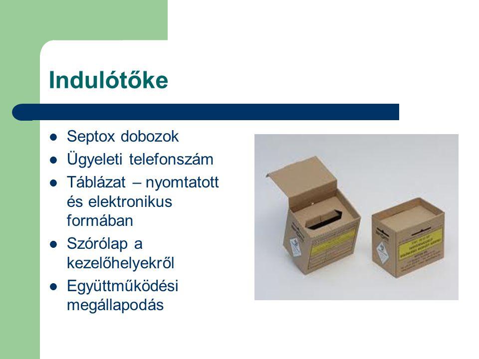 Indulótőke Septox dobozok Ügyeleti telefonszám Táblázat – nyomtatott és elektronikus formában Szórólap a kezelőhelyekről Együttműködési megállapodás