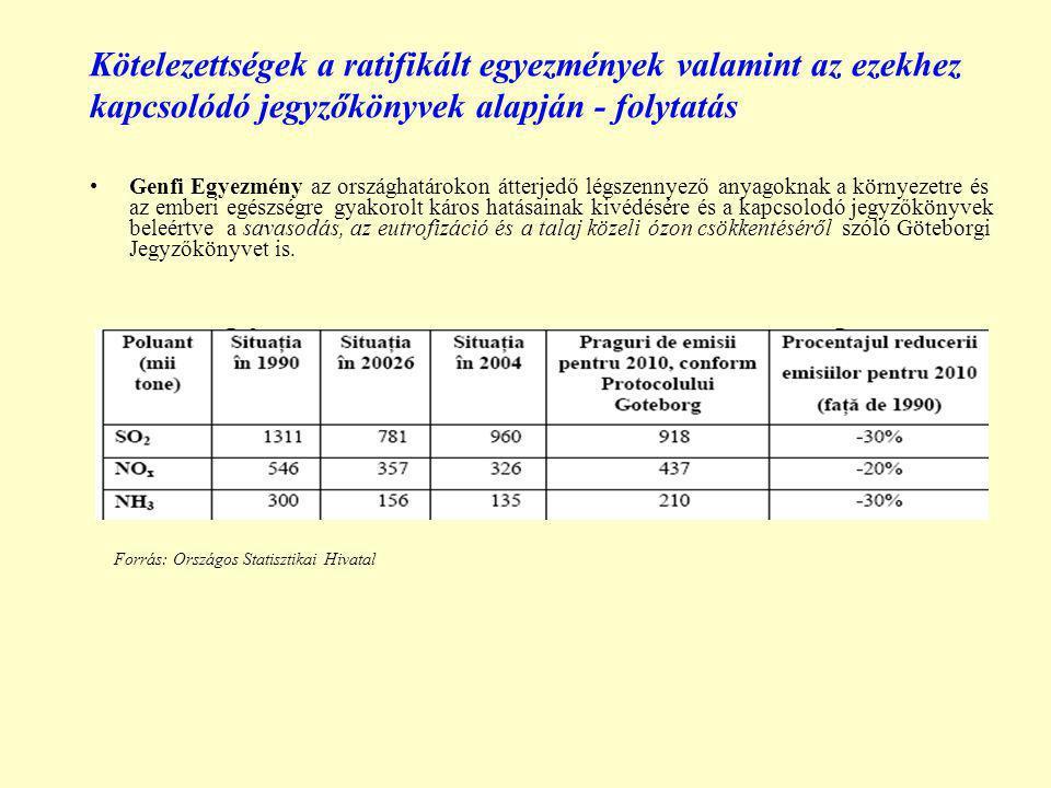 Kötelezettségek a ratifikált egyezmények valamint az ezekhez kapcsolódó jegyzőkönyvek alapján - folytatás Genfi Egyezmény az országhatárokon átterjedő légszennyező anyagoknak a környezetre és az emberi egészségre gyakorolt káros hatásainak kivédésére és a kapcsolodó jegyzőkönyvek beleértve a savasodás, az eutrofizáció és a talaj közeli ózon csökkentéséről szóló Göteborgi Jegyzőkönyvet is.