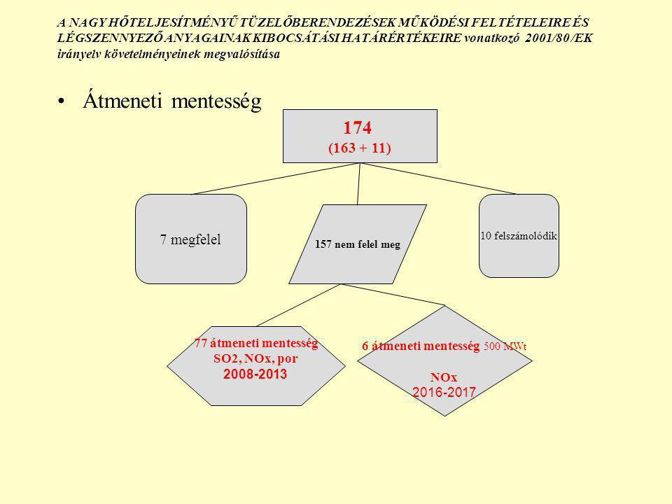 A NAGY HŐTELJESÍTMÉNYŰ TÜZELŐBERENDEZÉSEK MŰKÖDÉSI FELTÉTELEIRE ÉS LÉGSZENNYEZŐ ANYAGAINAK KIBOCSÁTÁSI HATÁRÉRTÉKEIRE vonatkozó 2001/80 /EK irányelv követelményeinek megvalósítása Átmeneti mentesség 174 (163 + 11) 7 megfelel 157 nem felel meg 10 felszámolódik 77 átmeneti mentesség SO2, NOx, por 2008-2013 6 átmeneti mentesség 500 MWt NOx 2016-2017