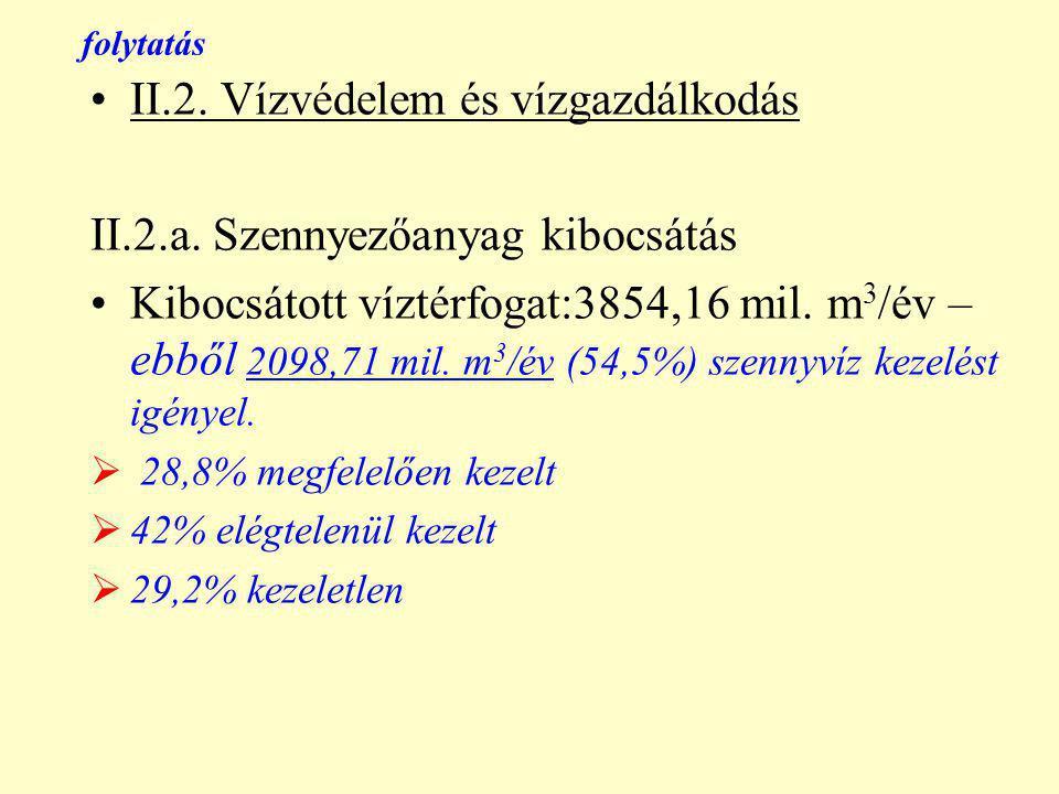 folytatás II.2. Vízvédelem és vízgazdálkodás II.2.a.