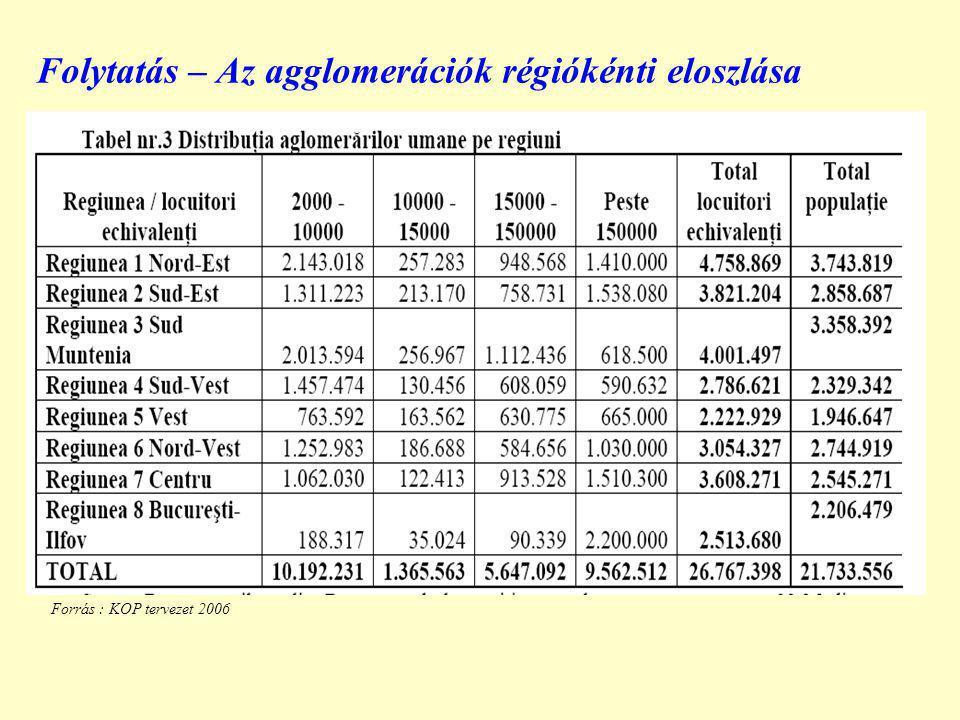 Folytatás – Az agglomerációk régiókénti eloszlása Forrás : KOP tervezet 2006