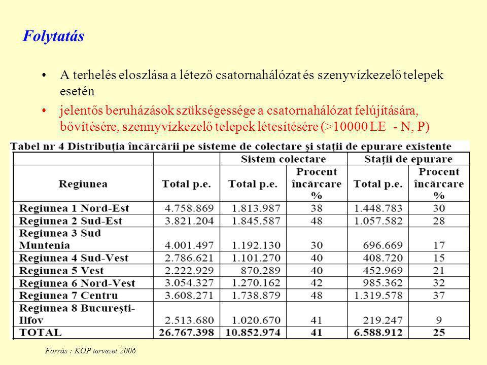 Folytatás A terhelés eloszlása a létező csatornahálózat és szenyvízkezelő telepek esetén jelentős beruházások szükségessége a csatornahálózat felújítására, bővítésére, szennyvízkezelő telepek létesítésére (>10000 LE - N, P) 352/2005 Kormányrendelet – Románia egész terület érzékeny terület Forrás : KOP tervezet 2006