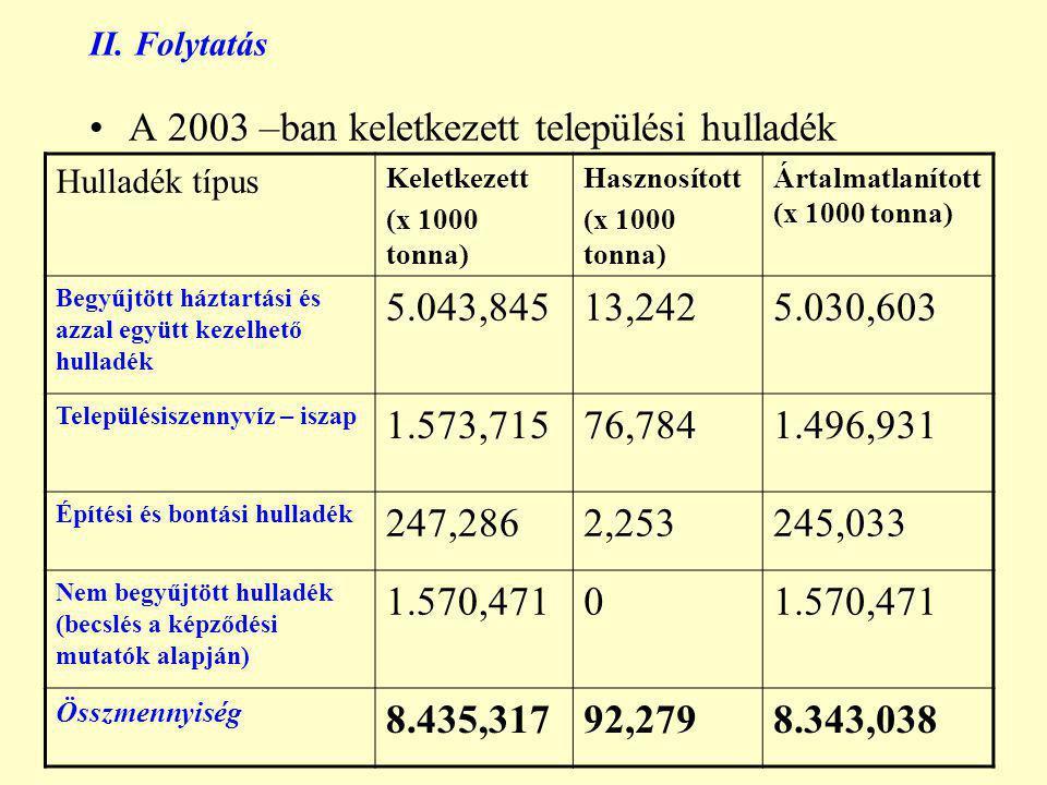 II. Folytatás A 2003 –ban keletkezett települési hulladék Hulladék típus Keletkezett (x 1000 tonna) Hasznosított (x 1000 tonna) Ártalmatlanított (x 10