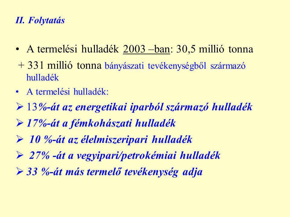 II. Folytatás A termelési hulladék 2003 –ban: 30,5 millió tonna + 331 millió tonna bányászati tevékenységből származó hulladék A termelési hulladék: 