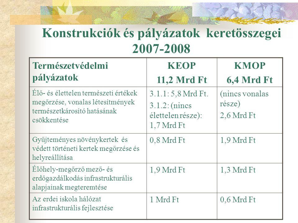 Konstrukciók és pályázatok keretösszegei 2007-2008 Természetvédelmi pályázatok KEOP 11,2 Mrd Ft KMOP 6,4 Mrd Ft Élő- és élettelen természeti értékek megőrzése, vonalas létesítmények természetkárosító hatásának csökkentése 3.1.1: 5,8 Mrd Ft.