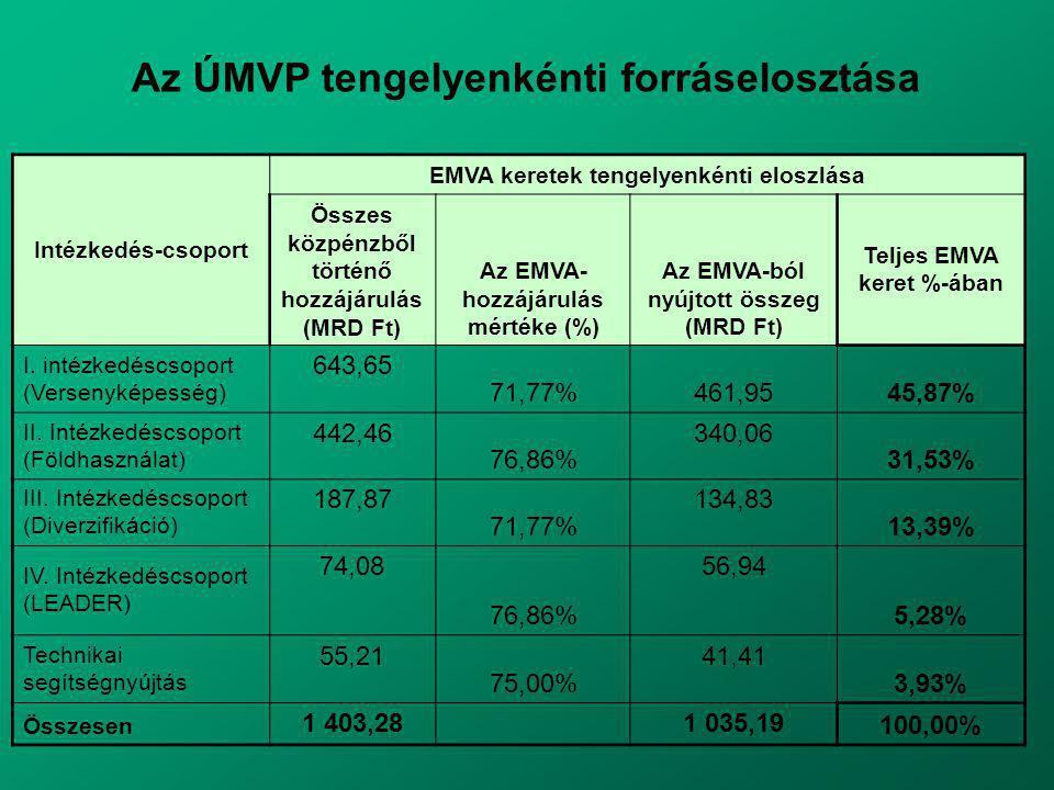 Intézkedés-csoport EMVA keretek tengelyenkénti eloszlása Összes közpénzből történő hozzájárulás (MRD Ft) Az EMVA- hozzájárulás mértéke (%) Az EMVA-ból nyújtott összeg (MRD Ft) Teljes EMVA keret %-ában I.