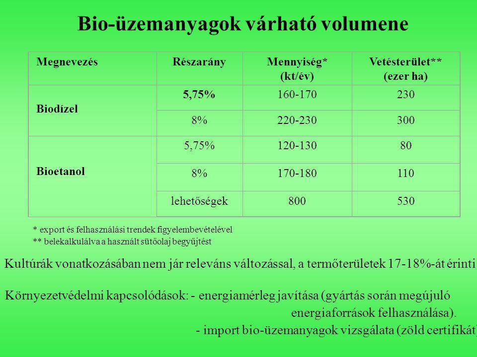 Bio-üzemanyagok várható volumene MegnevezésRészarányMennyiség* (kt/év) Vetésterület** (ezer ha) Biodízel 5,75%160-170230 8%220-230300 Bioetanol 5,75%120-13080 8%170-180110 lehetőségek800530 * export és felhasználási trendek figyelembevételével ** belekalkulálva a használt sütőolaj begyűjtést Kultúrák vonatkozásában nem jár releváns változással, a termőterületek 17-18%-át érinti.