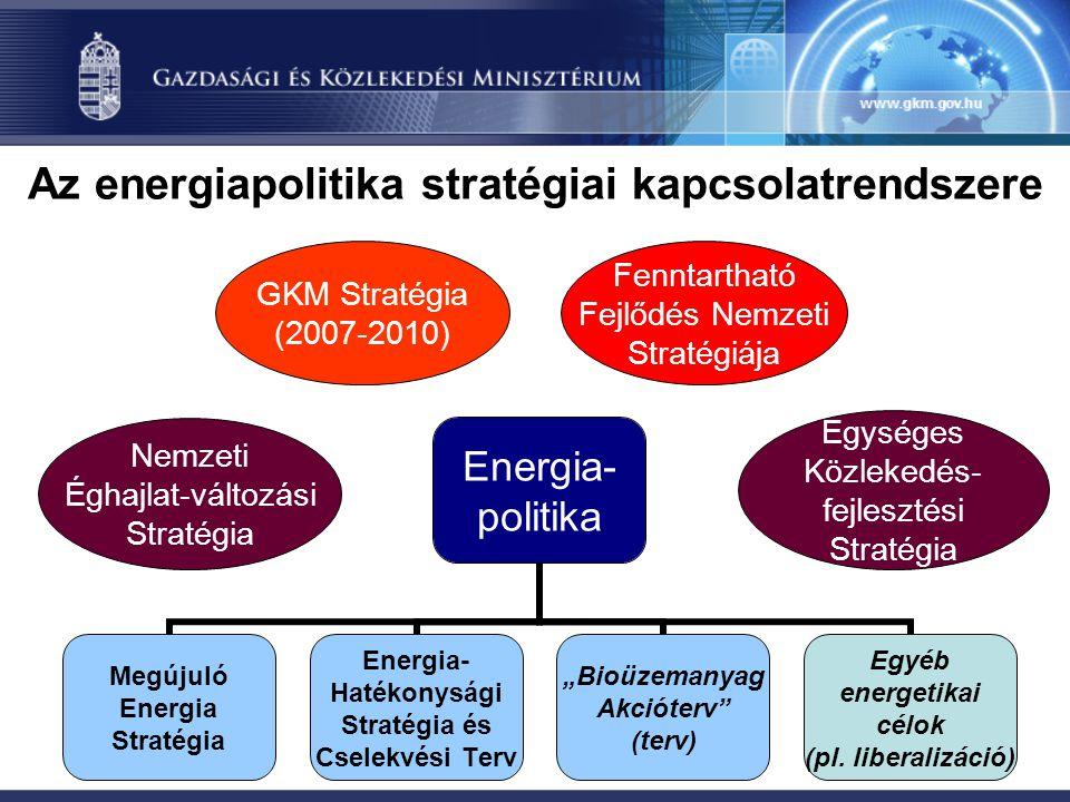 Egységes Közlekedés- fejlesztési Stratégia GKM Stratégia (2007-2010) Nemzeti Éghajlat-változási Stratégia Az energiapolitika stratégiai kapcsolatrends